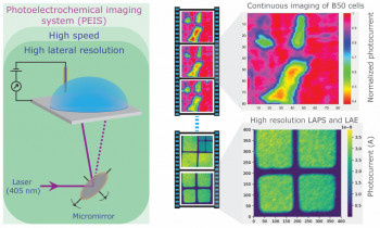 High-speed, high resolution photoelectrochemical imaging