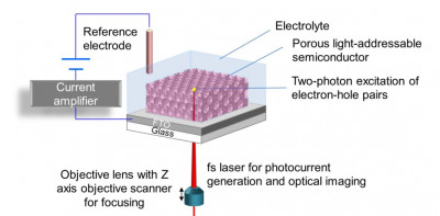 EPSRC New Horizons grant funded to develop 3D Photoelectrochemical Imaging