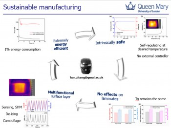 Overview of sustainable manufacturing with multifunctional properties
