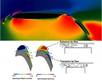 Prediction of flow around :