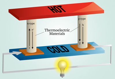 thermoelectric generator research paper Research papers: energy systems prospects for implementation of thermoelectric generators as et al prospects for implementation of thermoelectric generators.