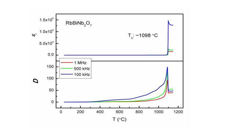 Rb-based ferroelectric ceramics having high Curie point