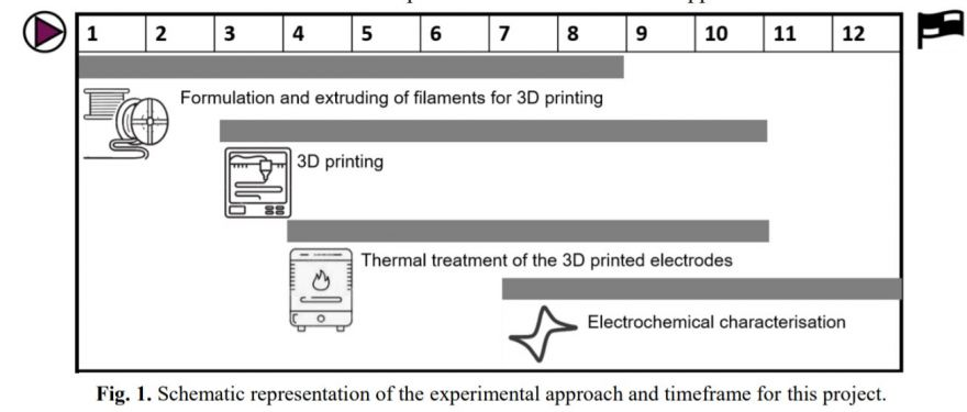 3D printed electrodes for energy conversion and storage technologies