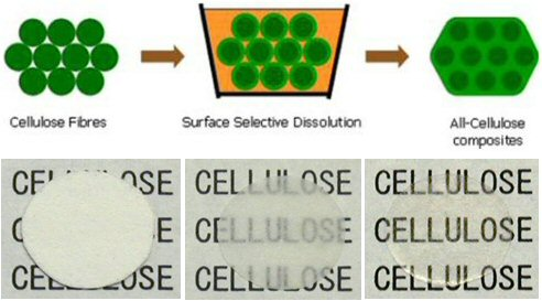 All-cellulose composites by selective fibre surface dissolution process; Processing schematic (top) and pictures of all-cellulose composites based on cellulose paper (bottom). Increasing dissolution time leads to high-strength transparent films (photo courtesy: Prof. T Nishino, Kobe Univ., Japan)